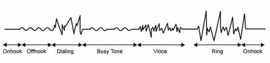 شكل موجSignal